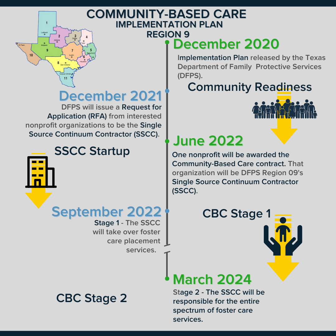 community based care stages