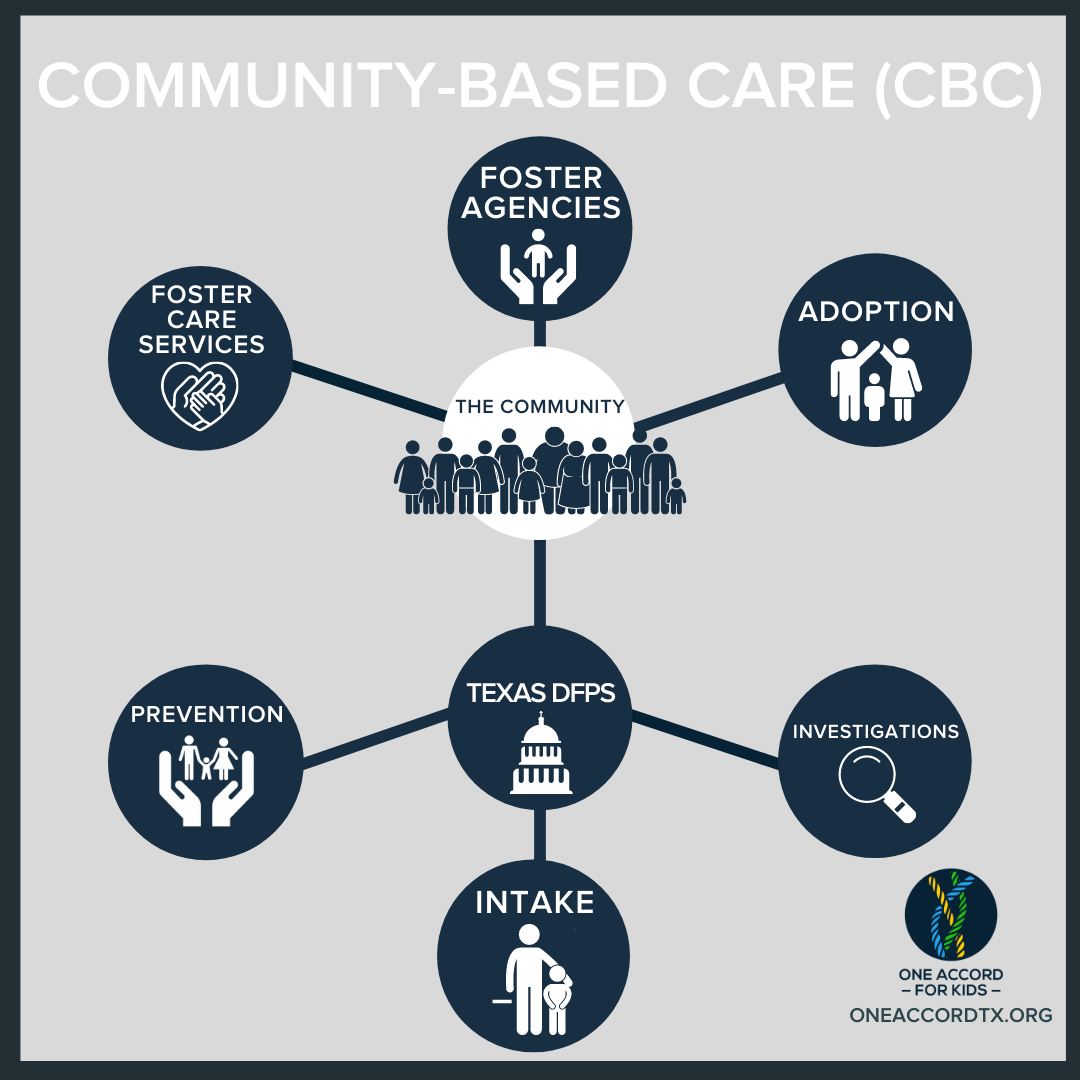 Community-Based Care Model
